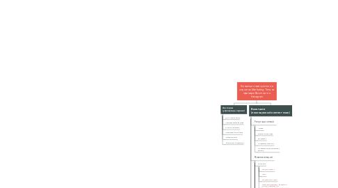 Mind Map: Концепция присутствия в соцсетях Marketing Time на примере Вконтакте и Instagram