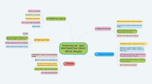 Mind Map: Кейіпкерлер  әдісі (MATEMATIKA ONAY/ MEGA ЖАДЫ)