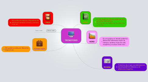 Mind Map: TECNOTODO