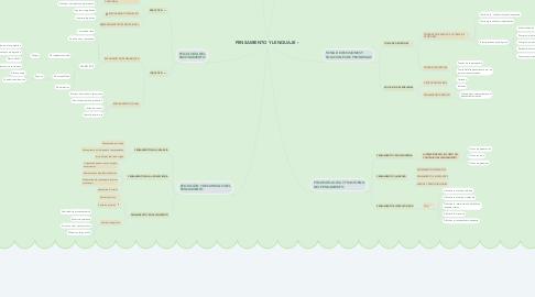 Mind Map: PENSAMIENTO Y LENGUAJE