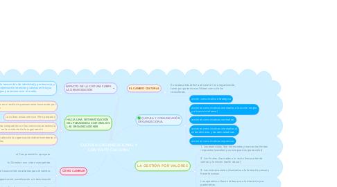 Mind Map: Importancia de la Biosfera en el ambiente
