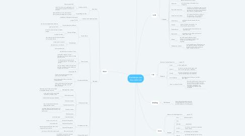 Mind Map: Beeldaspecten (bouwstenen)