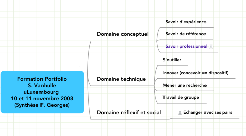 Mind Map: Formation Portfolio S. Vanhulle uLuxembourg  10 et 11 novembre 2008 (Synthèse F. Georges)