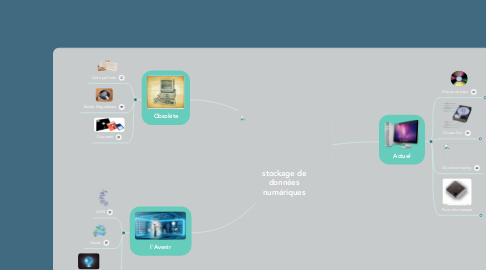 Mind Map: stockage de données numériques