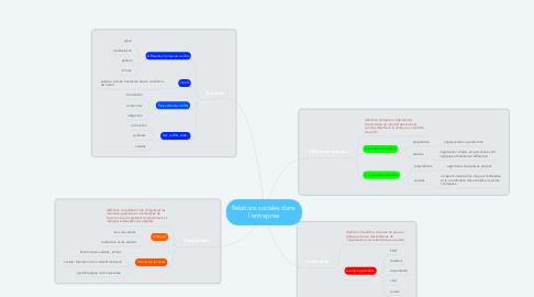 Mind Map: Relations sociales dans  l'entreprise
