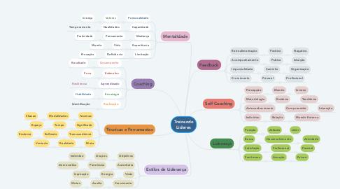Mind Map: Treinando Lideres