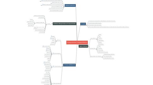 Mind Map: PROYECTO Subdivisión-Importancia