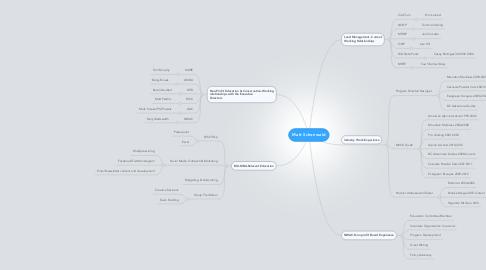 Mind Map: Matt Schonwald