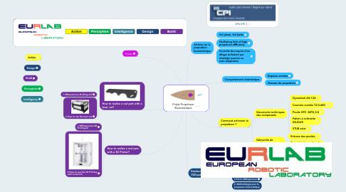Mind Map: Projet Propulseur Biomimétique