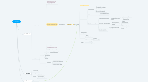 Mind Map: Letter of Intent