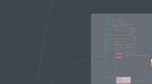 Mind Map: MKTG INDUSTRIAL