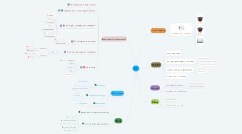 Mind Map: Есе