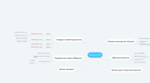 Mind Map: Проекты 2019