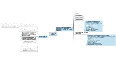 Mind Map: LAS SEDES DE IDIPRON.