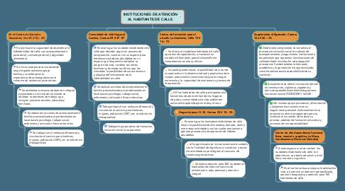 Mind Map: INSTITUCIONES DE ATENCIÓN AL HABITANTE DE CALLE.