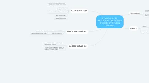 Mind Map: EVALUACIÓN DE PROYECTOS, DECISIÓN DE INVERSIÓN Y TÍTULOS VALORES