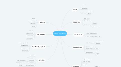 Mind Map: INICIO DE AÑO