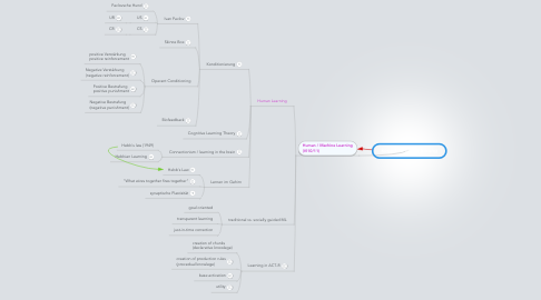 Mind Map: kognitive Modellierung