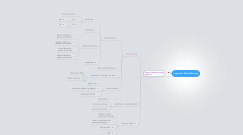 Mind Map: kognitive Modellierung
