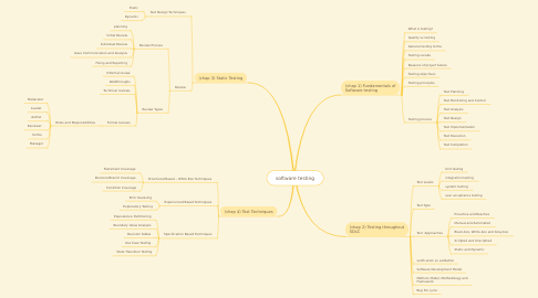 Mind Map: software testing