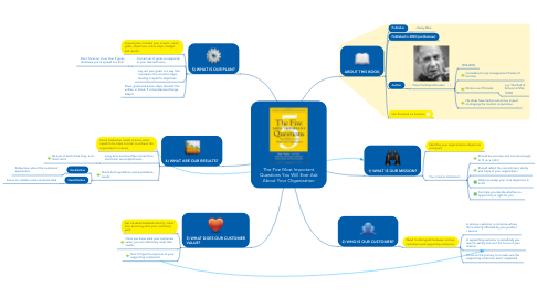 Mind Map: The Five Most Important Questions You Will Ever Ask About Your Organization