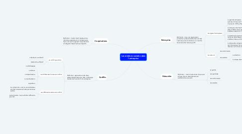 Mind Map: Les relations sociales dans l'entreprise