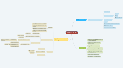 Mind Map: LIDERAZGO Y MUJER