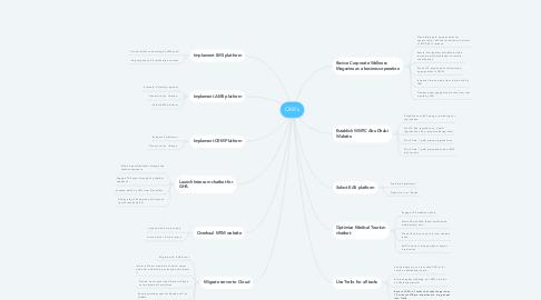 Mind Map: OKR's