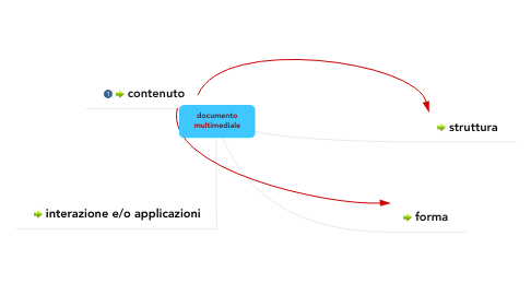 Mind Map: documento multimediale