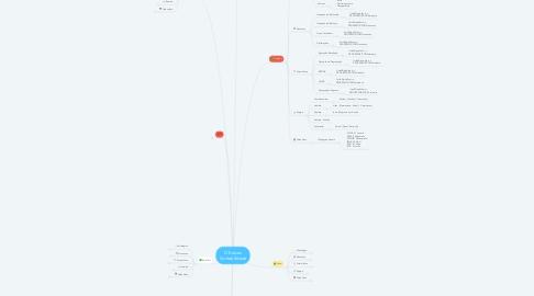 Mind Map: D'Kolves Contabilidade