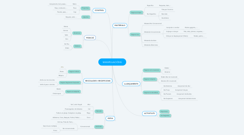 Mind Map: MANIPULACIÓNS