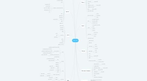 Mind Map: Наш дім