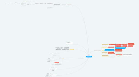 Mind Map: ВОРОНКА JM
