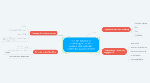 Mind Map: How can educational technology be used to support post-secondary English Language Learners?