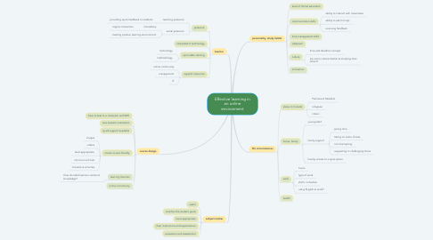 Mind Map: Effective learning in an online environment