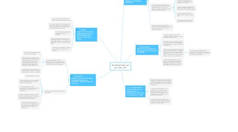 Mind Map: ADDIE MODEL: MY ACTION LIST