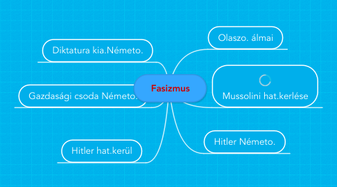 Mind Map: Fasizmus
