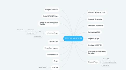 Mind Map: PSIK 2019 PROKER