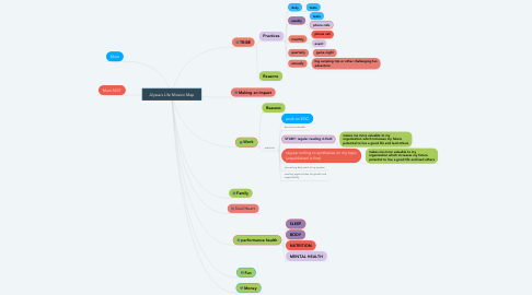 Mind Map: Alyssa's Life Mission Map