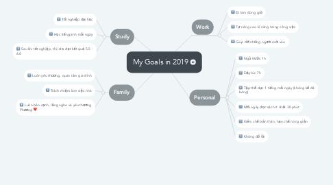 Mind Map: My Goals in 2019