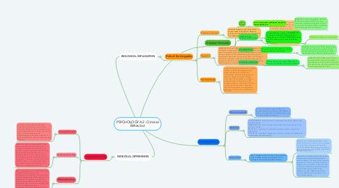 Mind Map: PSYCHOLOGY A2 : Criminal Behaviour