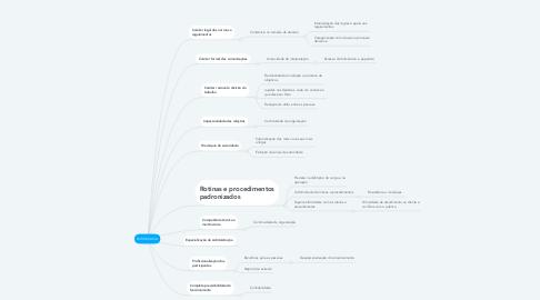 Mind Map: BUROCRACIA