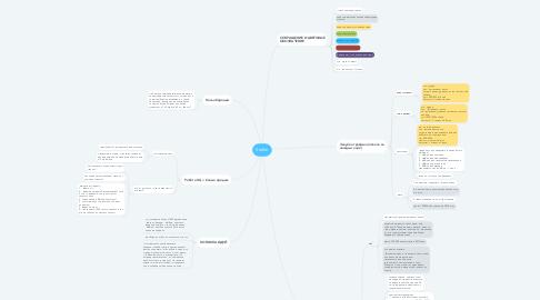 Mind Map: Stoller