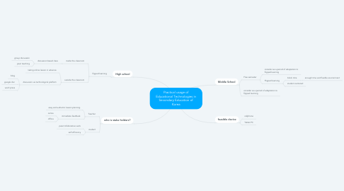 Mind Map: Practical usage of Educational Technologies in Secondary Education of Korea