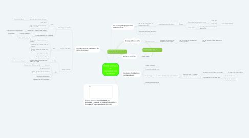 Mind Map: Médias sociaux et enseignement (supérieur)