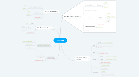 Mind Map: Tested
