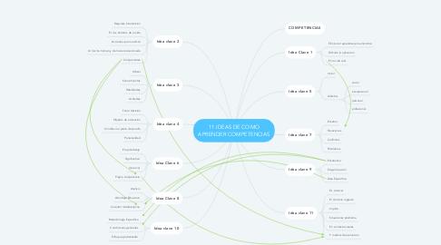 Mind Map: 11 IDEAS DE COMO APRENDER COMPETENCIAS