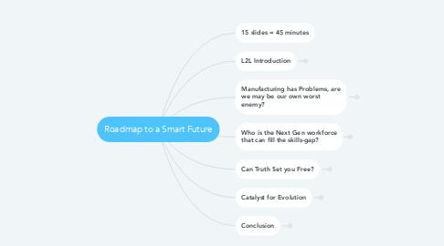 Mind Map: Roadmap to a Smart Future