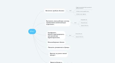 Mind Map: Маски ключей