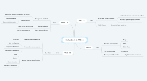 Mind Map: Evolución de la WEB